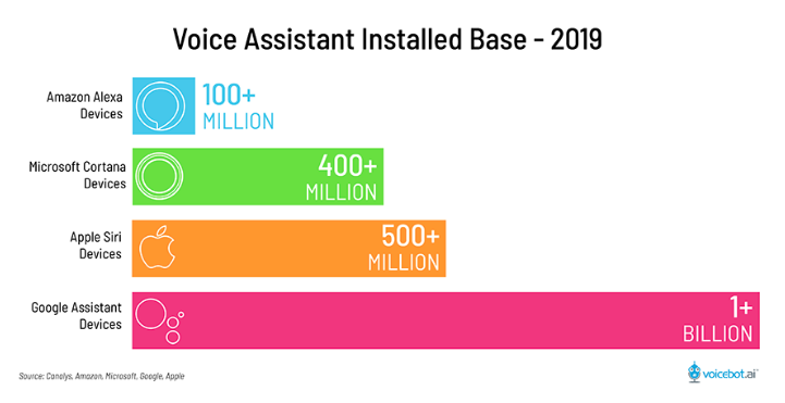 Voice Assistant Installed Base - 2019 by Voicebot.ai